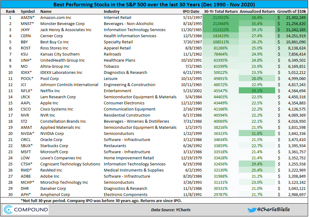 The Top 30 Stocks Over The Last 30 Years...