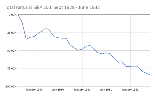 Dollar Cost Averaging Into The Great Depression