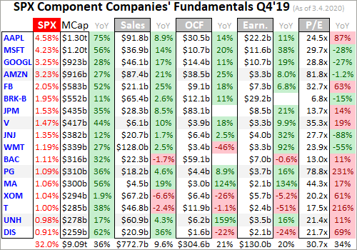 Big US Stocks' Q4'19 Fundamentals