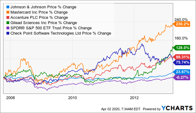 5 Stocks That Outperformed Last Recession And Will Likely Outperform This One