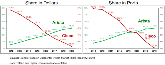 Arista Networks: Free Cash Flow To Drive The Stock Back To $300 (NYSE:ANET)