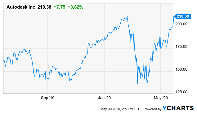 Autodesk: With A Cautious Outlook, The Stock Shouldn't Be At All-Time Highs (NASDAQ:ADSK)