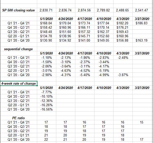 Earnings Calendar 2021 S&P 500 Earnings: Looking At The S&P 500 Forward Earnings Curve