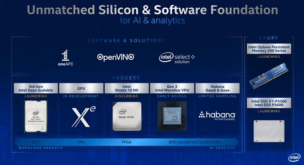 Intel Drops A Bomb On The Silicon AI Market (NASDAQ:INTC)