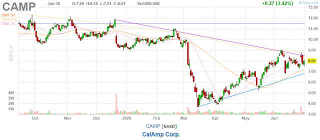 Transformation At CalAmp (NASDAQ:CAMP)