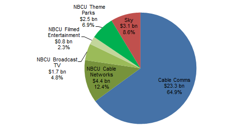 Comcast: Strong Q3 Results, 10%+ Growth In Cable EBITDA (NASDAQ:CMCSA)