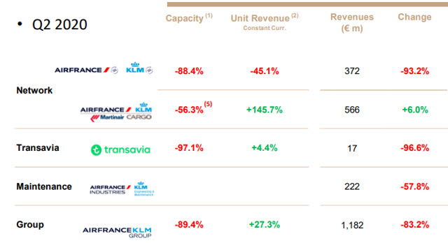 Air France-KLM: Don't Expect Full Recovery In The Next Couple Of Years (OTCMKTS:AFLYY)