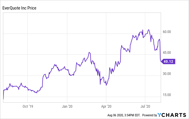 EverQuote: Buy The Dip (NASDAQ:EVER)