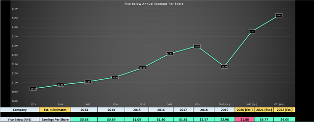 Five Below: Steering Clear Of The Retail Carnage (NASDAQ:FIVE)