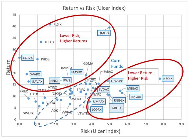 Flexible Portfolio Funds With High Risk-Adjusted Returns