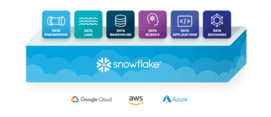 Snowflake: Justifying The Current Valuation (NYSE:SNOW)