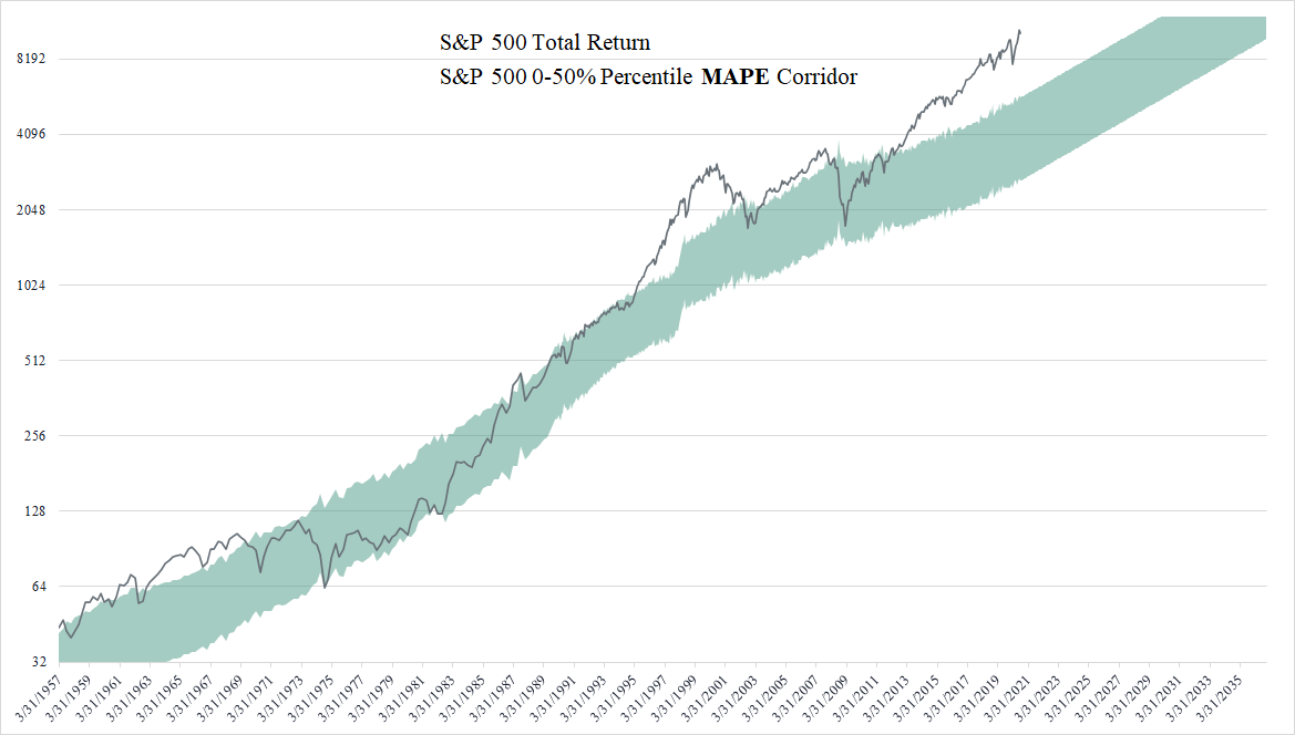 S&P 500 Valuation And Return Going Forward: Don't Hold Your Breath