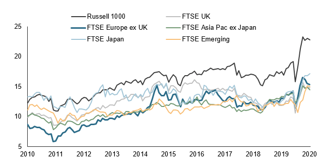 Interesting Discoveries In Relative Sector Valuations