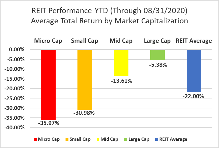 The State Of REITs: September 2020 Edition