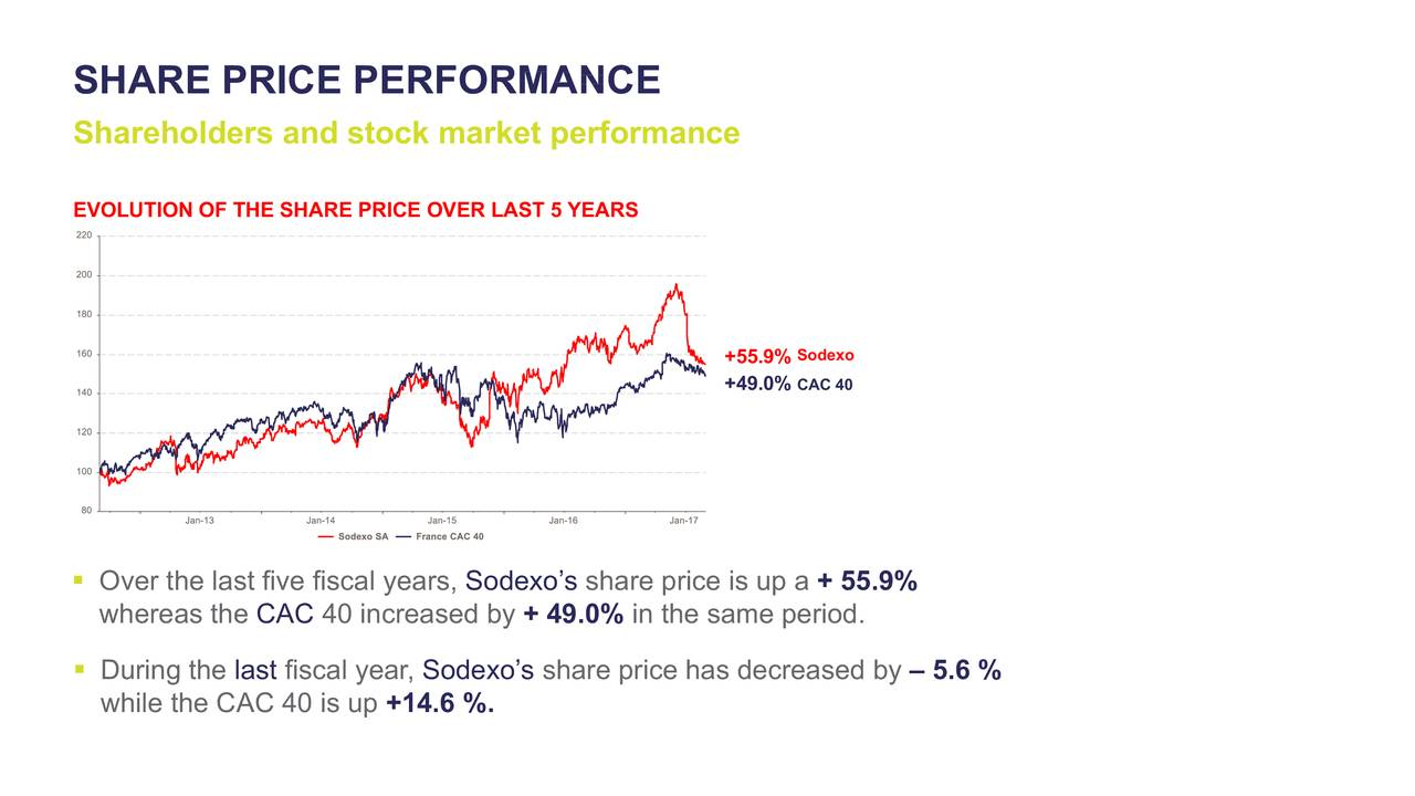 Sodexo (SDXAY) Investor Presentation - Slideshow - Sodexo ADR ...