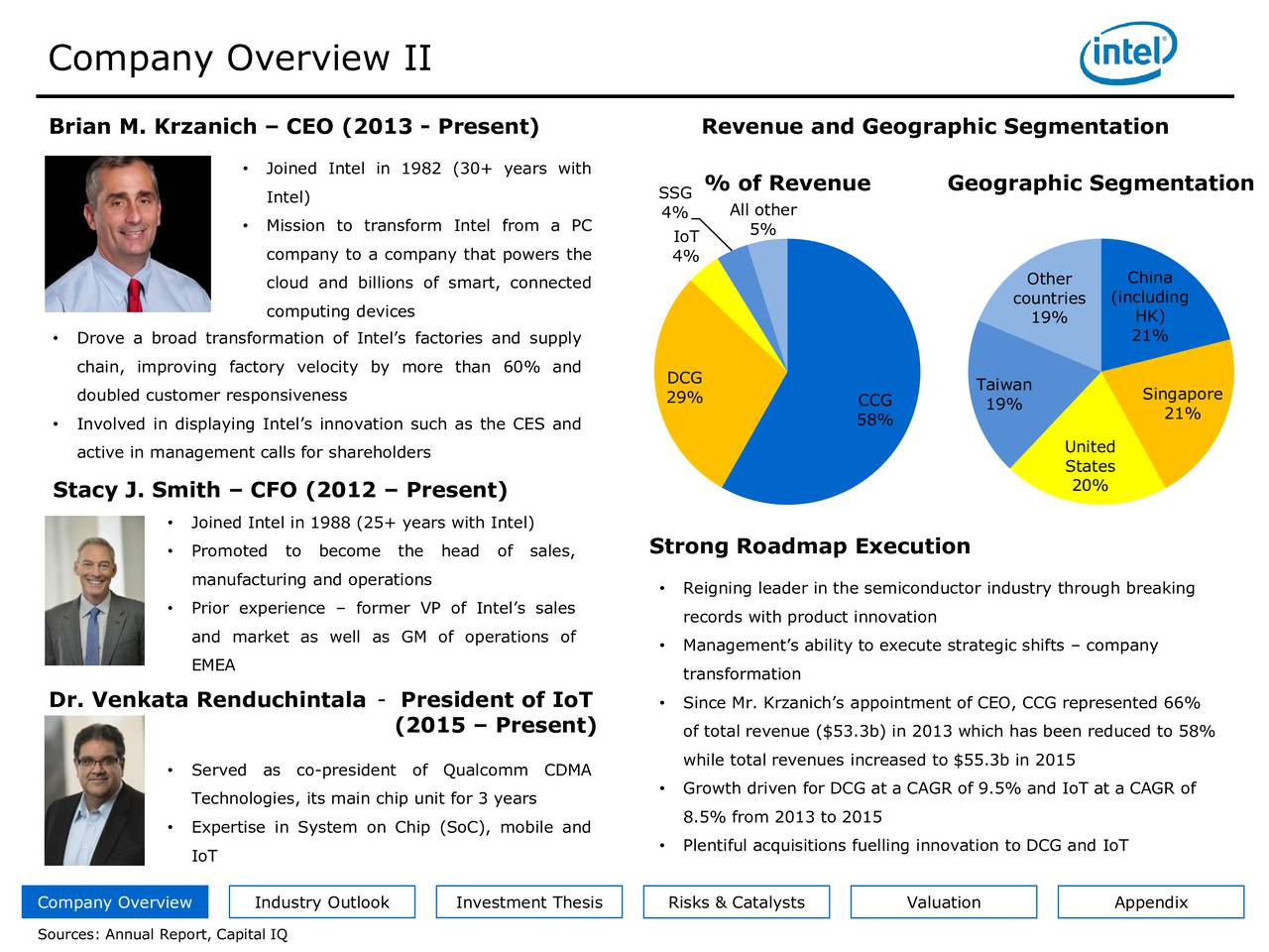 Brian M. Krzanich  CEO (2013 - Present) Revenue and Geographic Segmentation Joined Intel in 1982 (30+ years with % of Revenue Geographic Segmentation Intel) SSG 4% All other Mission to transform Intel from a PC IoT 5% company to a company that powers the 4% cloud and billions of smart, connected Other China countries (including computing devices 19% HK) 21% Drove a broad transformation of Intels factories and supply chain, improving factory velocity by more than 60% and DCG Taiwan doubled customer responsiveness 29% CCG Singapore 58% 19% 21% Involved in displaying Intels innovation such as the CES and active in management calls for shareholders United States 20% Stacy J. Smith  CFO (2012  Present) Joined Intel in 1988 (25+ years with Intel) Promoted to become the head of sales, Strong Roadmap Execution manufacturing and operations Reigning leader in the semiconductor industry through breaking Prior experience  former VP of Intels sales records with product innovation and market as well as GM of operations of Managements ability to execute strategic shifts  company EMEA transformation Dr. Venkata Renduchintala - President of IoT  Since Mr. Krzanichs appointment of CEO, CCG represented 66% (2015  Present) of total revenue ($53.3b) in 2013 which has been reduced to 58% Served as co-president of Qualcomm CDMA while total revenues increased to $55.3b in 2015 Technologies, its main chip unit for 3 years  Growth driven for DCG at a CAGR of 9.5% and IoT at a CAGR of 8.5% from 2013 to 2015 Expertise in System on Chip (SoC), mobile and Plentiful acquisitions fuelling innovation to DCG and IoT IoT Company Overview Industry Outlook Investment Thesis Risks & Catalysts Valuation Appendix Sources: Annual Report, Capital IQ