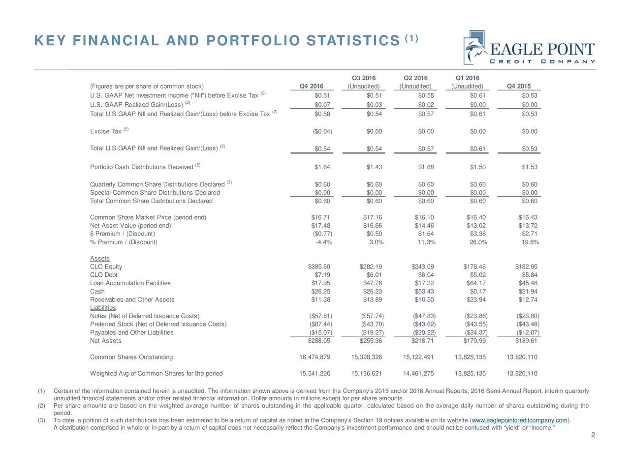 "Q3 2016 Q2 2016 Q1 2016 (Figures are per share of common stock) Q4 2016 (Unaudited) (Unaudited) (Unaudited) Q4 2015 U.S. GAAP Net Investment Income (""NII"") before Excise Tax(2) $0.51 $0.51 $0.55 $0.61 $0.53 (2) U.S. GAAP Realized Gain/(Loss) $0.07 $0.03 $0.02 $0.00 $0.00 Total U.S.GAAP NII and Realized Gain/(Loss) before Excise Tax(2) $0.58 $0.54 $0.57 $0.61 $0.53 Excise Tax (2) ($0.04) $0.00 $0.00 $0.00 $0.00 (2) Total U.S.GAAP NII and Realized Gain/(Loss) $0.54 $0.54 $0.57 $0.61 $0.53 (2) Portfolio Cash Distributions Received $1.64 $1.43 $1.68 $1.50 $1.53 (3) Quarterly Common Share Distributions Declared $0.60 $0.60 $0.60 $0.60 $0.60 Special Common Share Distributions Declared $0.00 $0.00 $0.00 $0.00 $0.00 Total Common Share Distributions Declared $0.60 $0.60 $0.60 $0.60 $0.60 Common Share Market Price (period end) $16.71 $17.16 $16.10 $16.40 $16.43 Net Asset Value (period end) $17.48 $16.66 $14.46 $13.02 $13.72 $ Premium / (Discount) ($0.77) $0.50 $1.64 $3.38 $2.71 % Premium / (Discount) -4.4% 3.0% 11.3% 26.0% 19.8% Assets CLO Equity $385.60 $282.19 $243.09 $178.46 $182.95 CLO Debt $7.19 $6.01 $6.04 $5.02 $5.84 Loan Accumulation Facilities $17.95 $47.76 $17.32 $64.17 $45.48 Cash $26.25 $26.23 $53.43 $0.17 $21.94 Receivables and Other Assets $11.38 $13.89 $10.50 $23.94 $12.74 Liabilities Notes (Net of Deferred Issuance Costs) ($57.81) ($57.74) ($47.83) ($23.86) ($23.80) Preferred Stock (Net of Deferred Issuance Costs) ($87.44) ($43.70) ($43.62) ($43.55) ($43.48) Payables and Other Liabilities ($15.07) ($19.27) ($20.22) ($24.37) ($12.07) Net Assets $288.05 $255.36 $218.71 $179.99 $189.61 Common Shares Outstanding 16,474,879 15,328,326 15,122,491 13,825,135 13,820,110 Weighted Avg of Common Shares for the period 15,541,220 15,136,621 14,461,275 13,825,135 13,820,110 (1) Certain of the information contained herein is unaudited. The information shown above is derived from the Companys 2015 and/or 2016 Annual Reports, 2016 Semi-Annual Report, interim quarterly unaudited financial statements and/or other related financial information. Dollar amounts in millions except for per share amounts. (2) Per share amounts are based on the weighted average number of shares outstanding in the applicable quarter, calculated based on the average daily number of shares outstanding during the period. (3) To date, a portion of such distributions has been estimated to be a return of capital as noted in the Companys Section 19 notices available on its website (ditcompany.com). A distribution comprised in whole or in part by a return of capital does not necessarily reflect the Companys investment performance and should not be confused with yield or income. 2"