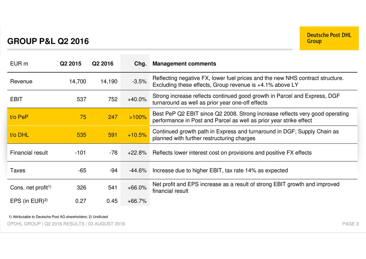 increase reflects very good operating and the new NHS contturnaround in DGF; Sof strong EBIT growth and improved st cost on provisions and positive FX effects Reflxcidiunggieiperfroplanned with further restructuring chargesar strike effect 326 541 +66.0% 0.27 0.45 +66.7% Q2 2015 Q2 2016 Chg. Management comments AG shareholders; 2) Undiluted 1) 2) EUR mRevenue EBIT t/o PePt/o DHLFinancialxesult ons. net1) Attributable to Deutsche Post% GROUP P&L Q2 2016 DPDHL GROUP | Q2 2016 RESULTS | 03 AUGUST 2016