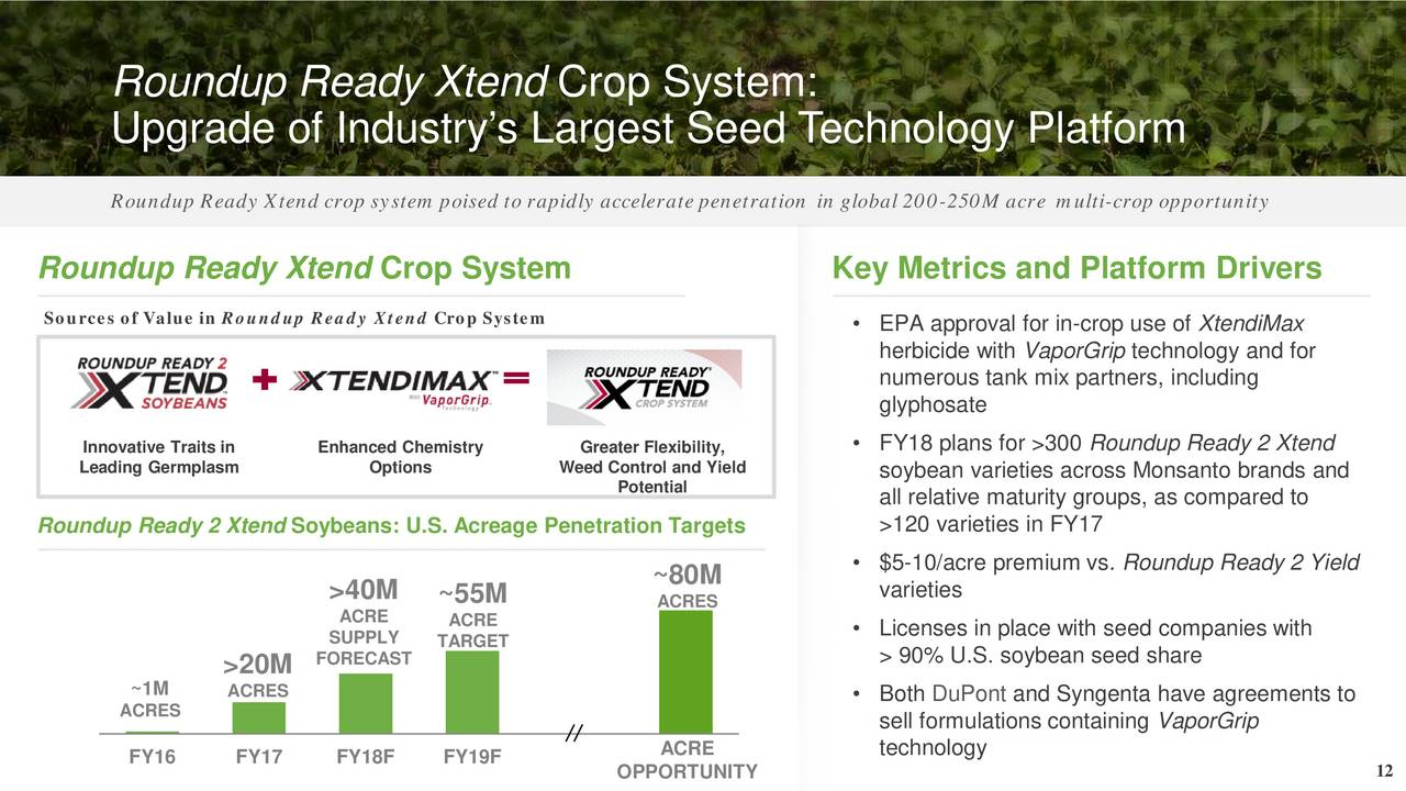 innovation case study monsanto roundup ready