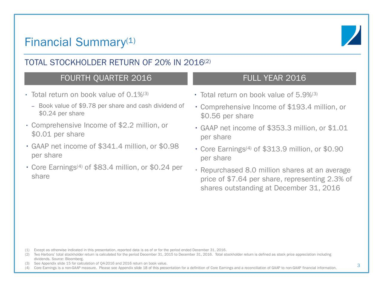 TOTAL STOCKHOLDER RETURN OF 20% IN 2016 (2) FOURTH QUARTER 2016 FULL YEAR 2016 Total return on book value of 0.1% (3)  Total return on book value of 5.9% (3) Book value of $9.78 per share and cash dividend of  Comprehensive Income of $193.4 million, or $0.24 per share $0.56 per share Comprehensive Income of $2.2 million, or  GAAP net income of $353.3 million, or $1.01 $0.01 per share per share GAAP net income of $341.4 million, or $0.98 (4) Core Earnings of $313.9 million, or $0.90 per share per share (4) Core Earnings of $83.4 million, or $0.24 per  Repurchased 8.0 million shares at an average share price of $7.64 per share, representing 2.3% of shares outstanding at December 31, 2016 (1)Except as otherwise indicated in this presentation, reported data is as of or for the period ended December31, 2016. (2)Two Harbors total stockholder return is calculated for the period December 31, 2015 to December 31, 2016. Total stockholder return is defined as stock price appreciation including (3)See Appendix slide 15 for calculation of Q4-2016 and 2016 return on book value. (4)Core Earnings is a non-GAAP measure. Please see Appendix slide 18 of this presentation for a definition of Core Earnings and a reconciliation of GAAP to non-GAAP financial information.