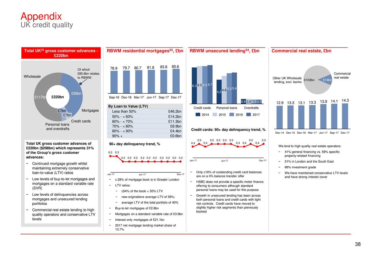 hsbc holdings plc 2017 q4 - results