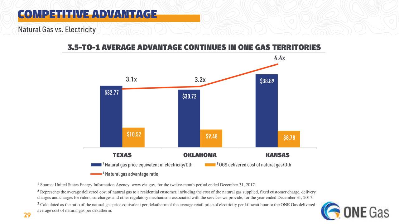 Dth Natural Gas