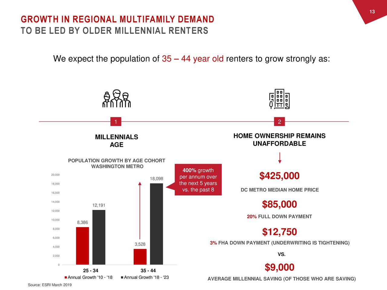 GROWTH IN REGIONAL MULTIFAMILY DEMAND TO BE LED BY OLDER MILLENNIAL RENTERS We expect the population of 35 – 44 year old renters to grow strongly as: 1 2 MILLENNIALS HOME OWNERSHIP REMAINS AGE UNAFFORDABLE POPULATION GROWTH BY AGE COHORT WASHINGTON METRO 400% growth 20,000 18,098 per annum over $425,000 18,000 the next 5 years 16,000 vs. the past 8 DC METRO MEDIAN HOME PRICE 14,000 12,191 $85,000 12,000 10,000 20% FULL DOWN PAYMENT 8,386 8,000 $12,750 6,000 3,528 3% FHA DOWN PAYMENT (UNDERWRITING IS TIGHTENING) 4,000 2,000 VS. 0 25 - 34 35 - 44 $9,000 Annual Growth '10 - 'Annual Growth '18 - '23 AVERAGE MILLENNIAL SAVING (OF THOSE WHO ARE SAVING) Source: ESRI March 2019