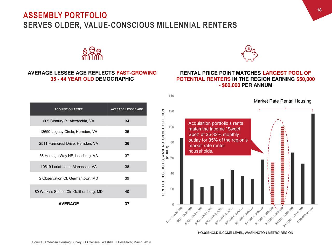 "ASSEMBLY PORTFOLIO SERVES OLDER, VALUE-CONSCIOUS MILLENNIAL RENTERS AVERAGE LESSEE AGE REFLECTS FAST-GROWING RENTAL PRICE POINT MATCHES LARGEST POOL OF 35 - 44 YEAR OLD DEMOGRAPHIC POTENTIAL RENTERS IN THE REGION EARNING $50,000 - $80,000 PER ANNUM 140 Market Rate Rental Housing ACQUISITION ASSET AVERAGE LESSEE AGE 120 205 Century Pl. Alexandria, VA 34 Acquisition portfolio's rents 100 13690 Legacy Circle, Herndon, VA 35 match the income ""Sweet Spot"" of 25-33% monthly outlay for 35% of the region's 2511 Farmcrest Drive, Herndon, VA 36 80 market rate renter households. 86 Heritage Way NE, Leesburg, VA 37 (in '000s) 10519 Lariat Lane, Manassas, VA 38 40 2 Observation Ct. Germantown, MD 39 20 80 Watkins Station Cir. Gaithersburg, MD 40 RENTER HOUSEHOLDS, WASHINGTON METRO REGION AVERAGE 37 0 HOUSEHOLD INCOME LEVEL, WASHINGTON METRO REGION Source: American Housing Survey, US Census, WashREIT Research; March 2019."