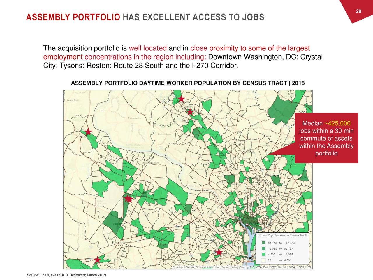 ASSEMBLY PORTFOLIO HAS EXCELLENT ACCESS TO JOBS The acquisition portfolio is well located and in close proximity to some of the largest employment concentrations in the region including: Downtown Washington, DC; Crystal City; Tysons; Reston; Route 28 South and the I-270 Corridor. ASSEMBLY PORTFOLIO DAYTIME WORKER POPULATION BY CENSUS TRACT | 2018 Median ~425,000 jobs within a 30 min commute of assets within the Assembly portfolio Source: ESRI, WashREIT Research; March 2019.
