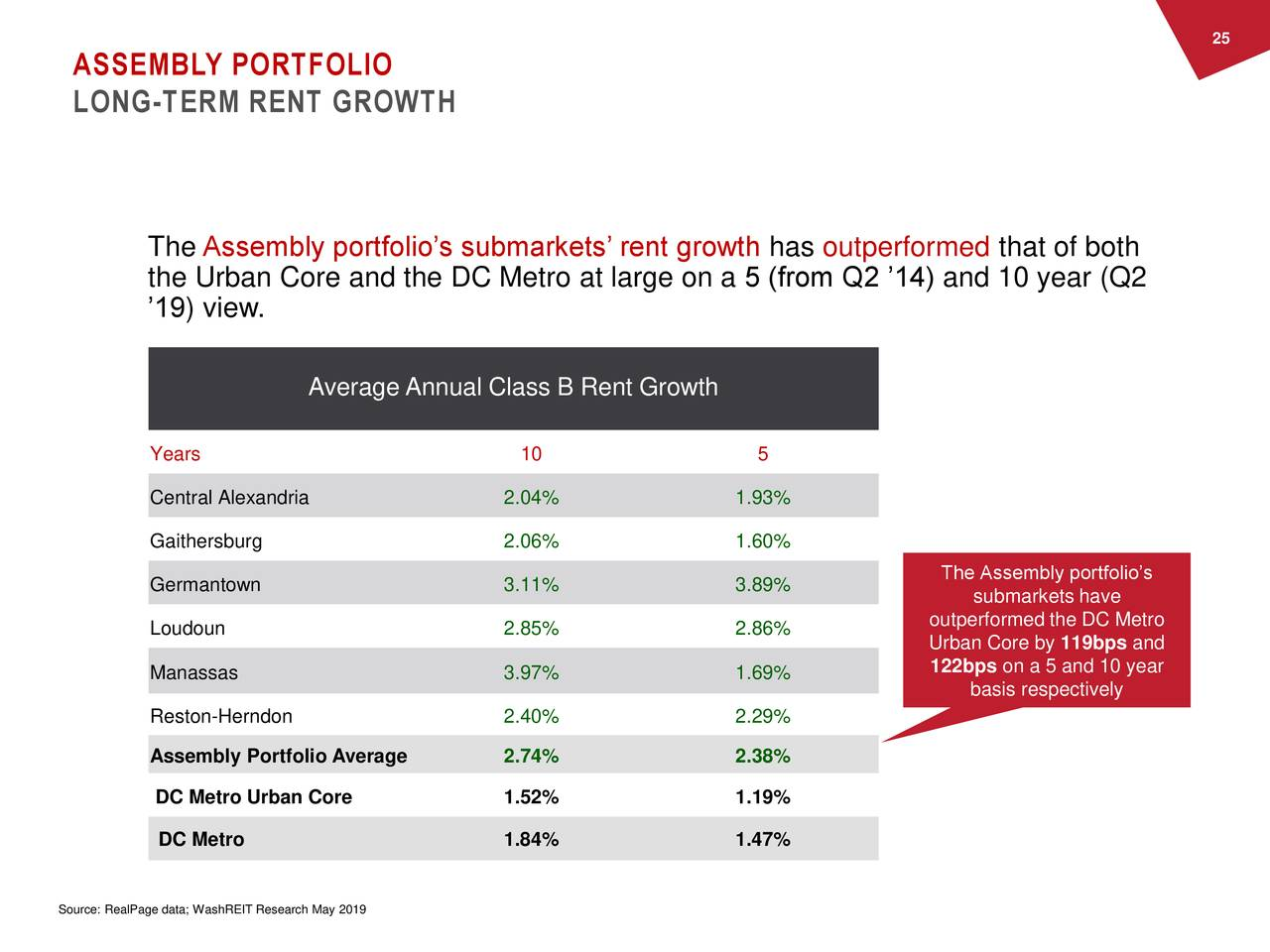 ASSEMBLY PORTFOLIO LONG-TERM RENT GROWTH The Assembly portfolio's submarkets' rent growth has outperformed that of both the Urban Core and the DC Metro at large on a 5 (from Q2 '14) and 10 year (Q2 '19) view. Average Annual Class B Rent Growth Years 10 5 Central Alexandria 2.04% 1.93% Gaithersburg 2.06% 1.60% Germantown 3.11% 3.89% The Assembly portfolio's submarkets have Loudoun 2.85% 2.86% outperformed the DC Metro Urban Core by 119bps and 122bps on a 5 and 10 year Manassas 3.97% 1.69% basis respectively Reston-Herndon 2.40% 2.29% Assembly Portfolio Average 2.74% 2.38% DC Metro Urban Core 1.52% 1.19% DC Metro 1.84% 1.47% Source: RealPage data; WashREIT Research May 2019