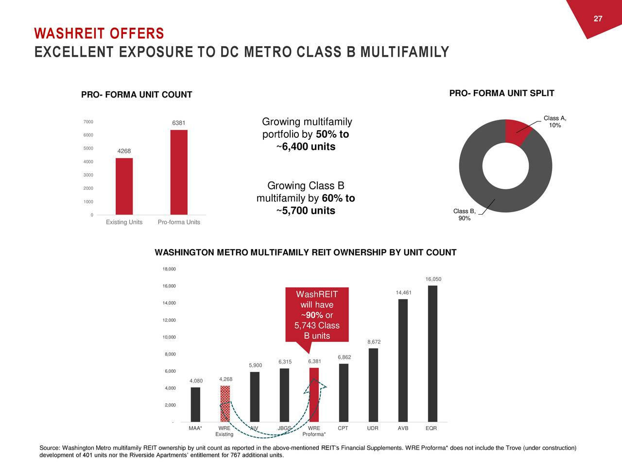WASHREIT OFFERS EXCELLENT EXPOSURE TO DC METRO CLASS B MULTIFAMILY PRO- FORMA UNIT COUNT PRO- FORMA UNIT SPLIT 7000 6381 Growing multifamily Class A, 10% 6000 portfolio by 50% to 5000 ~6,400 units 4268 4000 3000 2000 Growing Class B 1000 multifamily by 60% to 0 ~5,700 units Class B, 90% Existing Units Pro-forma Units WASHINGTON METRO MULTIFAMILY REIT OWNERSHIP BY UNIT COUNT 18,000 16,050 16,000 WashREIT 14,461 14,000 will have 12,000 ~90% or 5,743 Class 10,000 B units 8,672 8,000 6,315 6,381 6,862 5,900 6,000 4,080 4,268 4,000 2,000 - MAA* WRE AIV JBGS WRE CPT UDR AVB EQR Existing Proforma* Source: Washington Metro multifamily REIT ownership by unit count as reported in the above-mentioned REIT's Financial Supplements. WRE Proforma* does not include the Trove (under construction) development of 401 units nor the Riverside Apartments' entitlement for 767 additional units.