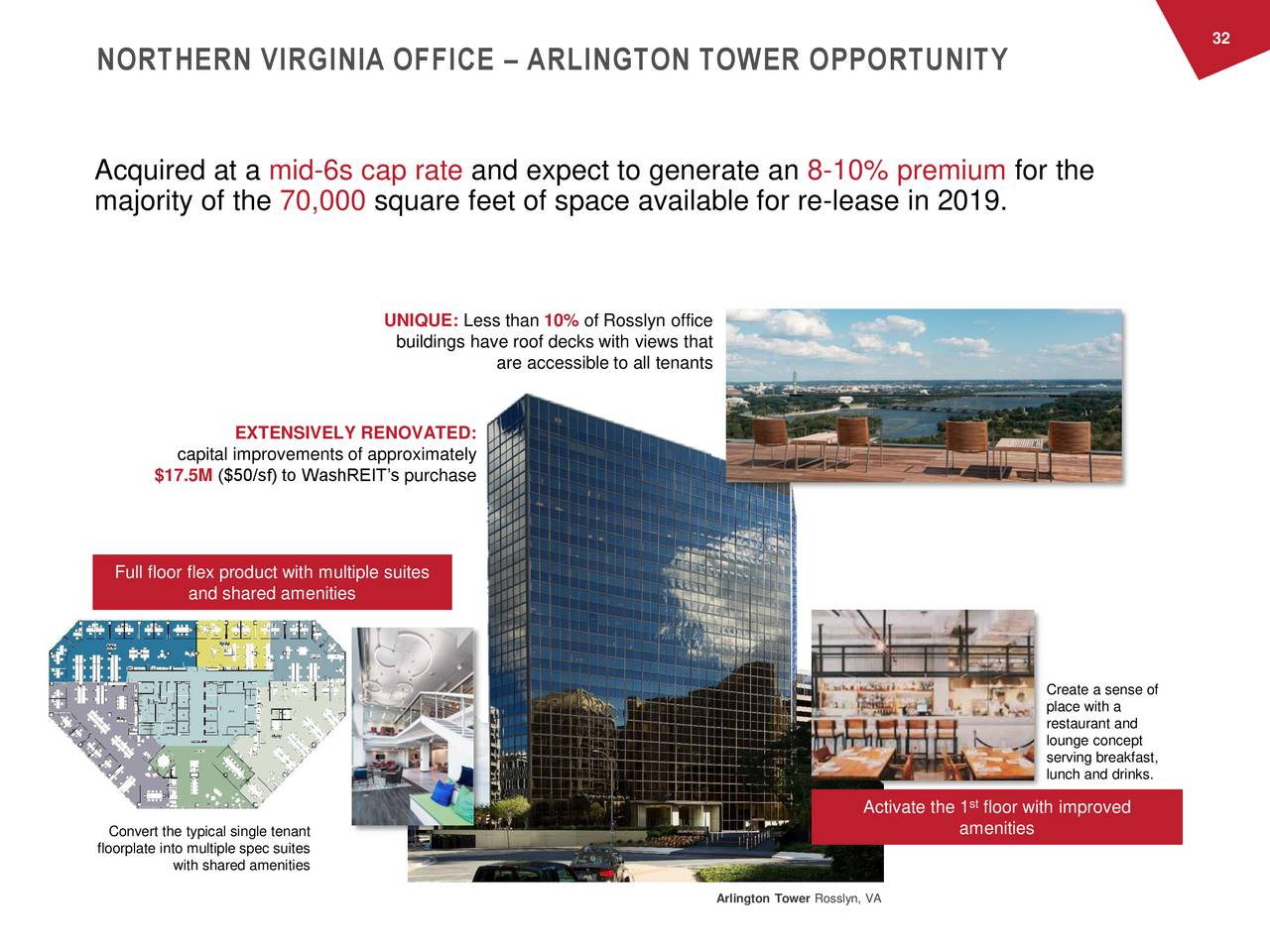 NORTHERN VIRGINIA OFFICE – ARLINGTON TOWER OPPORTUNITY Acquired at a mid-6s cap rate and expect to generate an 8-10% premium for the majority of the 70,000 square feet of space available for re-lease in 2019. UNIQUE: Less than 10% of Rosslyn office buildings have roof decks with views that are accessible to all tenants EXTENSIVELY RENOVATED: capital improvements of approximately $17.5M ($50/sf) to WashREIT's purchase Full floor flex product with multiple suites and shared amenities Create a sense of place with a restaurant and lounge concept serving breakfast, lunch and drinks. st Activate the 1 floor with improved Convert the typical single tenant amenities floorplate into multiple spec suites with shared amenities Arlington Tower Rosslyn, VA