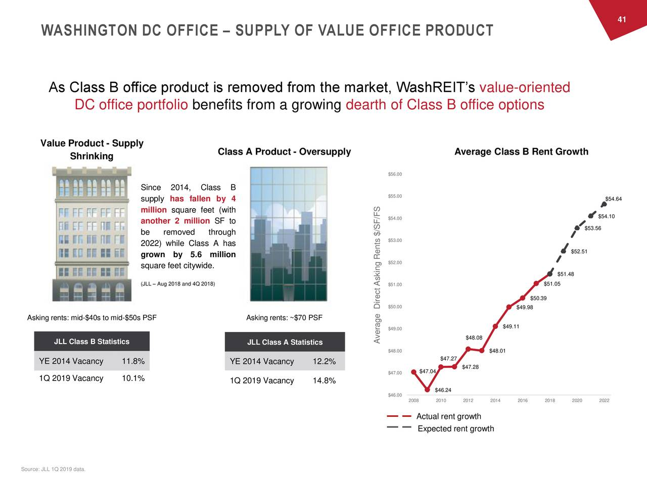 WASHINGTON DC OFFICE – SUPPLY OF VALUE OFFICE PRODUCT As Class B office product is removed from the market, WashREIT's value-oriented DC office portfolio benefits from a growing dearth of Class B office options Value Product - Supply Class A Product - Oversupply Average Class B Rent Growth Shrinking $56.00 Since 2014, Class B $55.00 supply has fallen by 4 $54.64 million square feet (with $54.10 another 2 million SF to $54.00 $53.56 be removed through $53.00 2022) while Class A has grown by 5.6 million $52.51 $52.00 square feet citywide. $51.48 (JLL – Aug 2018 and 4Q 2018) $51.00 $51.05 $50.39 $50.00 $49.98 Asking rents: mid-$40s to mid-$50s PSF Asking rents: ~$70 PSF $49.00 $49.11 $48.08 JLL Class B Statistics JLL Class A Statistics Average Direct Asking Rents $/SF/FS $48.00 $48.01 $47.27 YE 2014 Vacancy 11.8% YE 2014 Vacancy 12.2% $47.04 $47.28 $47.00 1Q 2019 Vacancy 10.1% 1Q 2019 Vacancy 14.8% $46.24 $46.00 2008 2010 2012 2014 2016 2018 2020 2022 Actual rent growth Expected rent growth Source: JLL 1Q 2019 data.