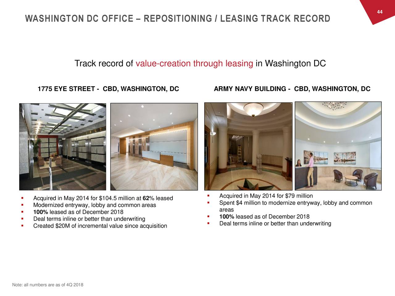 WASHINGTON DC OFFICE – REPOSITIONING / LEASING TRACK RECORD THE DC METRO REGION Where to be in DC Track record of value-creation through leasing in Washington DC 1775 EYE STREET - CBD, WASHINGTON, DC ARMY NAVY BUILDING - CBD, WASHINGTON, DC  Acquired in May 2014 for $104.5 million at 62% leased  Acquired in May 2014 for $79 million  Spent $4 million to modernize entryway, lobby and common  Modernized entryway, lobby and common areas areas  100% leased as of December 2018  100% leased as of December 2018  Deal terms inline or better than underwriting  Created $20M of incremental value since acquisition  Deal terms inline or better than underwriting Note: all numbers are as of 4Q 2018