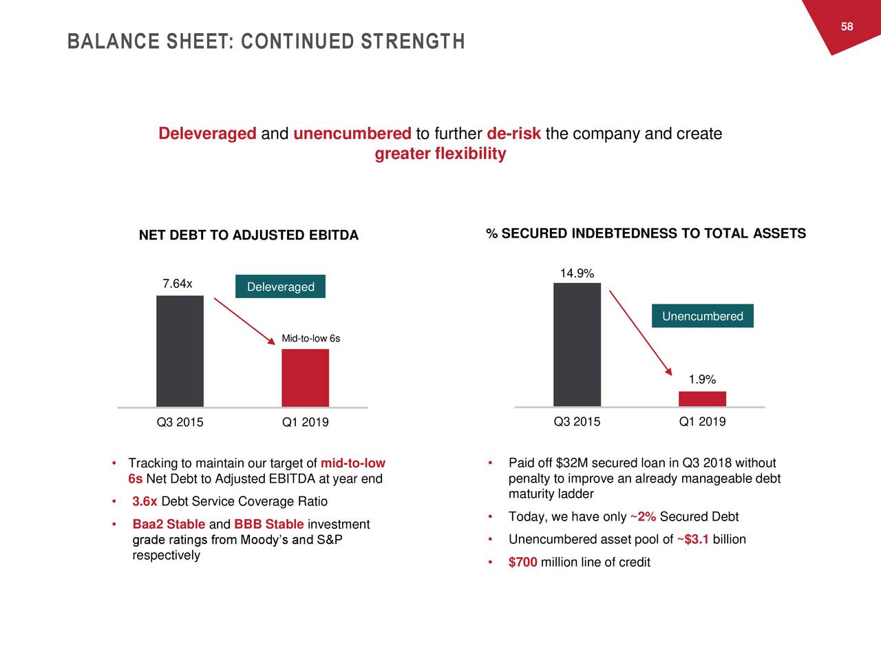 BALANCE SHEET: CONTINUED STRENGTH Deleveraged and unencumbered to further de-risk the company and create greater flexibility NET DEBT TO ADJUSTED EBITDA % SECURED INDEBTEDNESS TO TOTAL ASSETS 14.9% 7.64x Deleveraged Unencumbered Mid-to-low 6s 1.9% Q3 2015 Q1 2019 Q3 2015 Q1 2019 • Tracking to maintain our target of mid-to-low • Paid off $32M secured loan in Q3 2018 without 6s Net Debt to Adjusted EBITDA at year end penalty to improve an already manageable debt maturity ladder • 3.6x Debt Service Coverage Ratio • Baa2 Stable and BBB Stable investment • Today, we have only ~2% Secured Debt grade ratings from Moody's and S&P • Unencumbered asset pool of ~$3.1 billion respectively • $700 million line of credit
