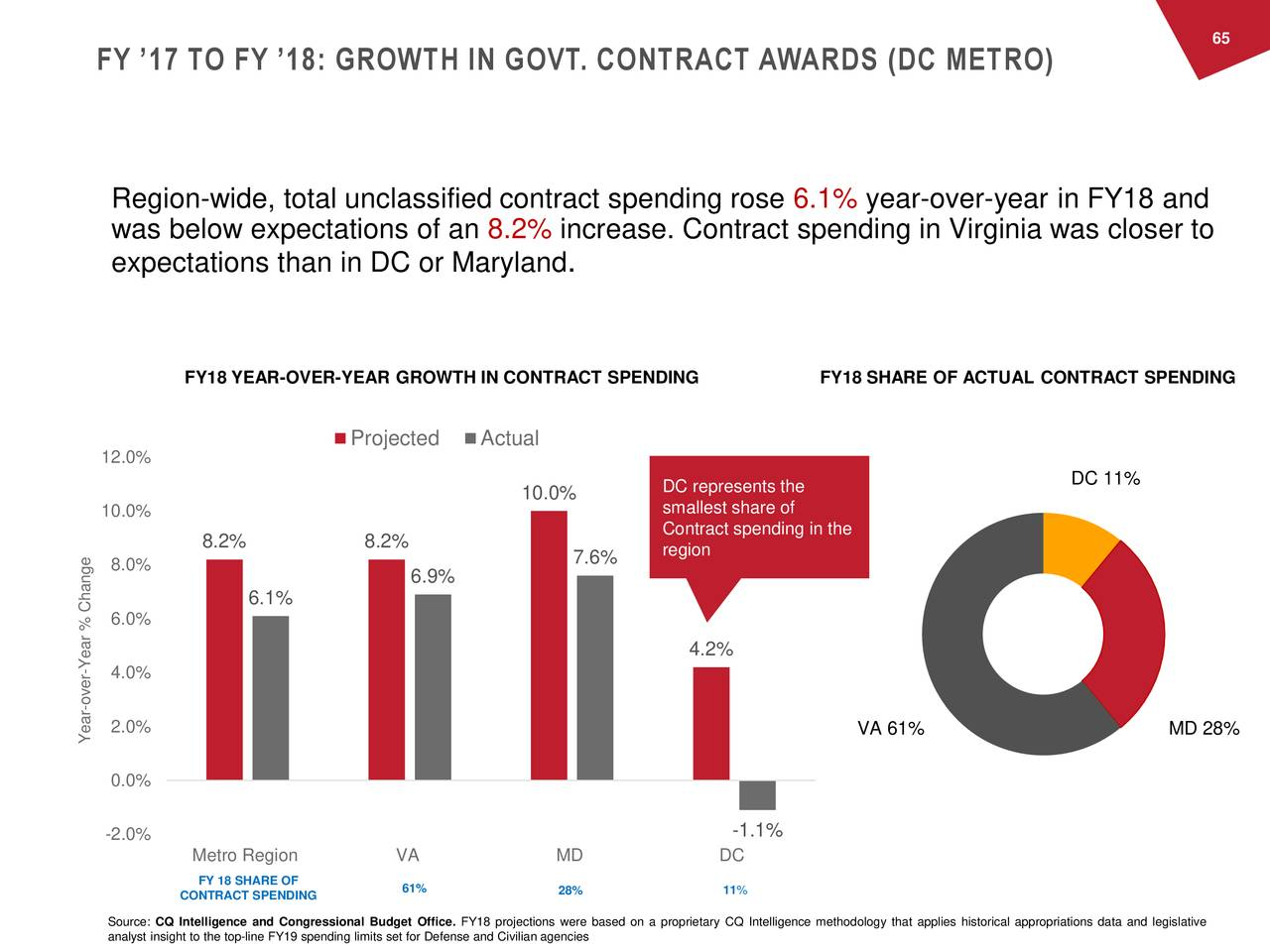 FY '17 TO FY '18: GROWTH IN GOVT. CONTRACT AWARDS (DC METRO) Region-wide, total unclassified contract spending rose 6.1% year-over-year in FY18 and was below expectations of an 8.2% increase. Contract spending in Virginia was closer to expectations than in DC or Maryland . FY18 YEAR-OVER-YEAR GROWTH IN CONTRACT SPENDING FY18 SHARE OF ACTUAL CONTRACT SPENDING Projected Actual 12.0% DC represents the DC 11% 10.0% 10.0% smallest share of Contract spending in the 8.2% 8.2% region 8.0% 7.6% 6.9% 6.1% 6.0% 4.2% -e4.0% Change -ver 2.0% VA 61% MD 28% Year 0.0% -1.1% -2.0% Metro Region VA MD DC FY 18 SHARE OF CONTRACT SPENDING 61% 28% 11% Source: CQ Intelligence and Congressional Budget Office. FY18 projections were based on a proprietary CQ Intelligence methodology that applies historical appropriations data and legislative analyst insight to the top-line FY19 spending limits set for Defense and Civilian agencies