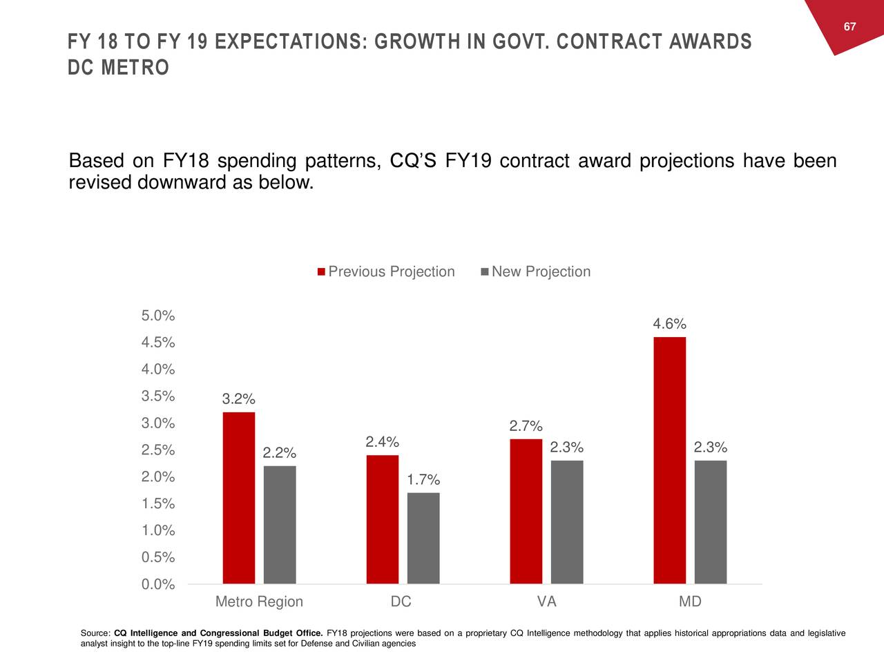 FY 18 TO FY 19 EXPECTATIONS: GROWTH IN GOVT. CONTRACT AWARDS DC METRO Based on FY18 spending patterns, CQ'S FY19 contract award projections have been revised downward as below. Previous Projection New Projection 5.0% 4.6% 4.5% 4.0% 3.5% 3.2% 3.0% 2.7% 2.5% 2.2% 2.4% 2.3% 2.3% 2.0% 1.7% 1.5% 1.0% 0.5% 0.0% Metro Region DC VA MD Source: CQ Intelligence and Congressional Budget Office. FY18 projections were based on a proprietary CQ Intelligence methodology that applies historical appropriations data and legislative analyst insight to the top-line FY19 spending limits set for Defense and Civilian agencies