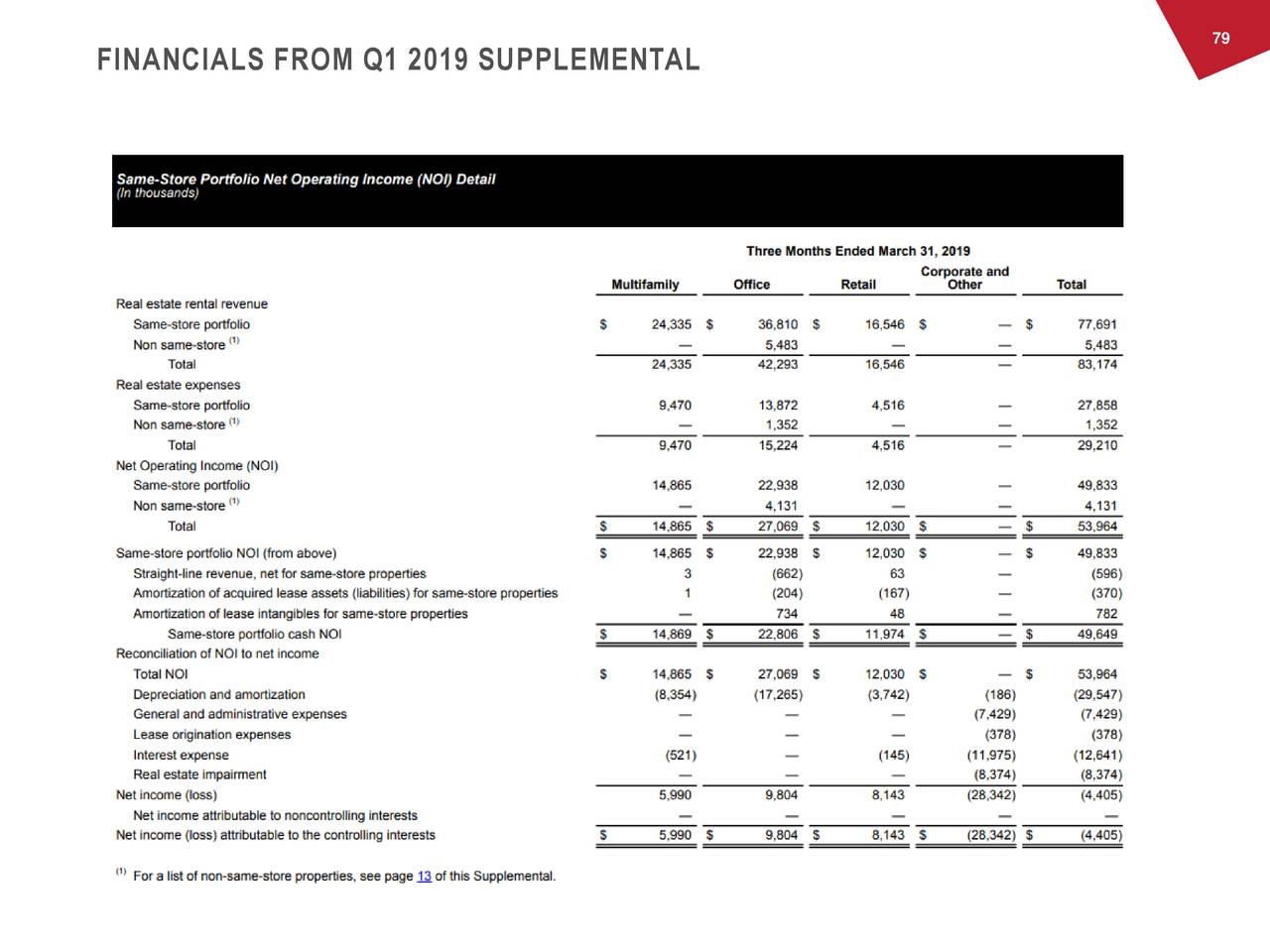 FINANCIALS FROM Q1 2019 SUPPLEMENTAL