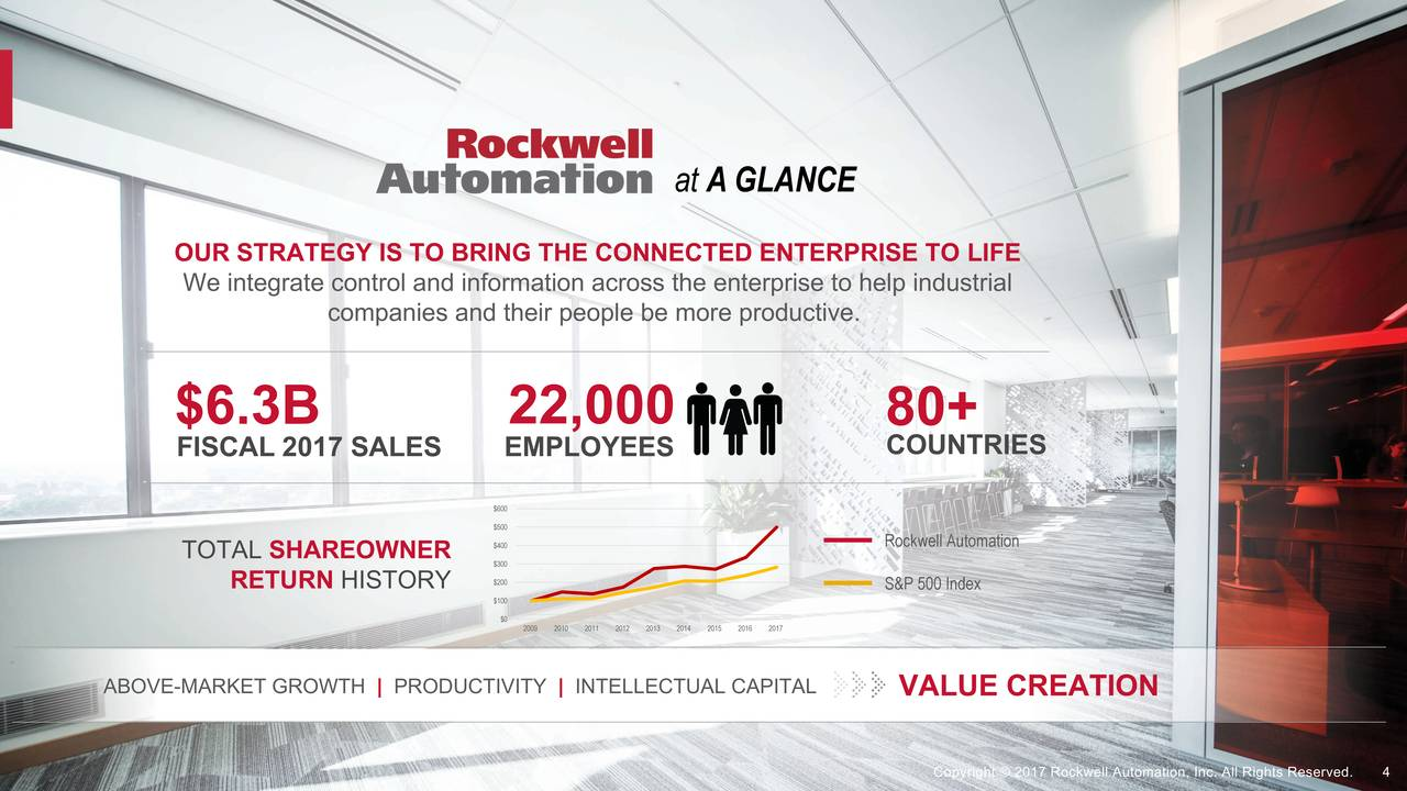 Rockwell Automation (ROK) Investor Presentation ...
