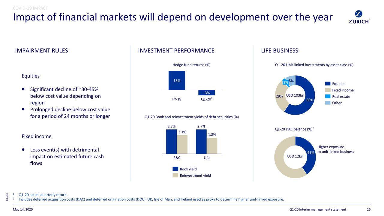 Zurich Insurance Group Ltd ADR 2020 Q1 - Results ...