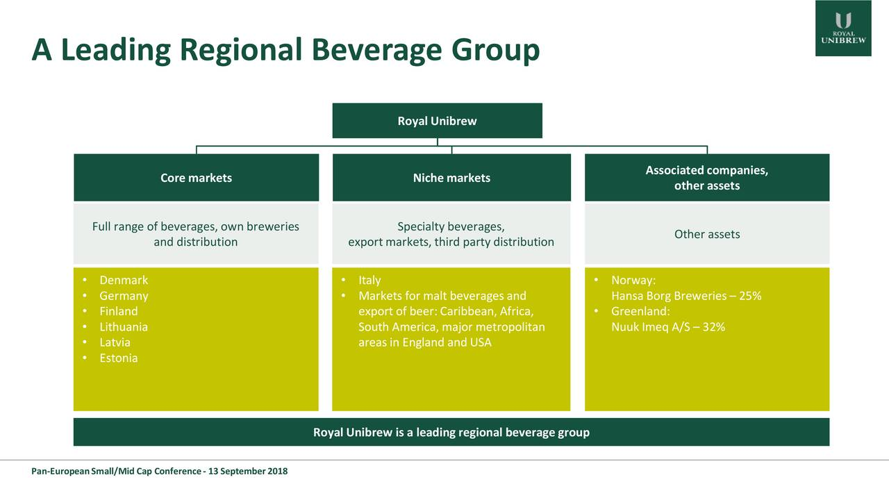 Royal Unibrew Associated companies, Core markets Niche markets other assets Full range of beverages, own breweries Specialty beverages, Other assets and distribution export markets, third party distribution • Denmark • Italy • Norway: • Germany • Markets for malt beverages and HansaBorg Breweries – 25% • Finland export of beer: Caribbean, Africa, • Greenland: • Lithuania South America, major metropolitan Nuuk Imeq A/S – 32% • Latvia areas in England and USA • Estonia Royal Unibrew is a leading regional beverage group Pan-European Small/Mid Cap Conference -13 September 2018