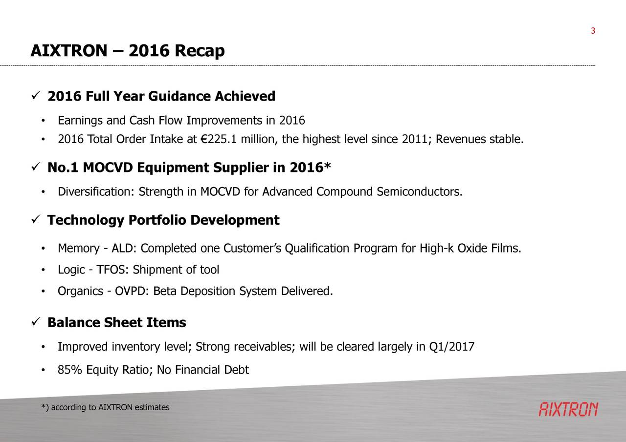 AIXTRON  2016 Recap 2016 Full Year Guidance Achieved Earnings and Cash Flow Improvements in 2016 2016 Total Order Intake at 225.1 million, the highest level since 2011; Revenues stable. No.1 MOCVD Equipment Supplier in 2016* Diversification: Strength in MOCVD for Advanced Compound Semiconductors. Technology Portfolio Development Memory - ALD: Completed one Customers Qualification Program for High-k Oxide Films. Logic - TFOS: Shipment of tool Organics - OVPD: Beta Deposition System Delivered. Balance Sheet Items Improved inventory level; Strong receivables; will be cleared largely in Q1/2017 85% Equity Ratio; No Financial Debt *) according to AIXTRON estimates