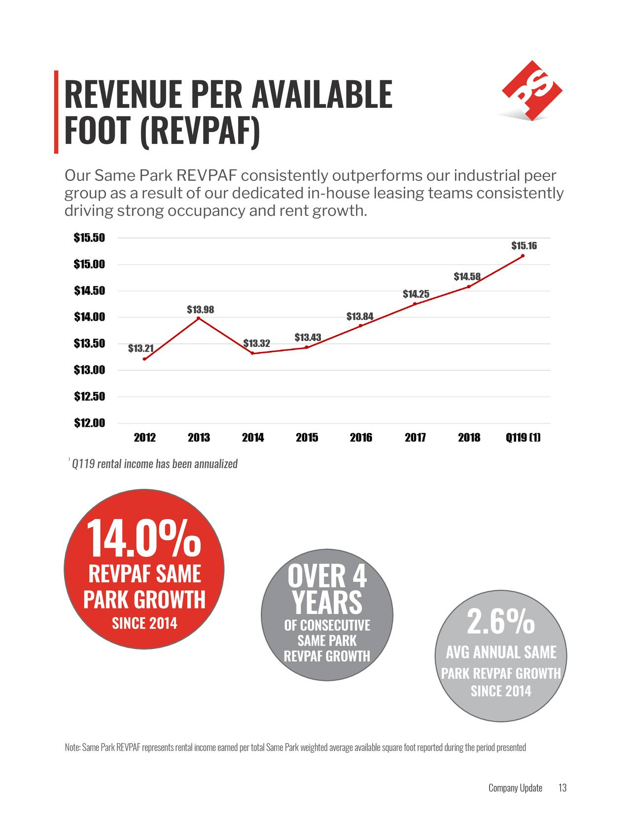 FOOT (REVPAF) group as a result of our dedicated in-house leasing teams consistently driving strong occupancy and rent growth. 1 Q119 rental income has been annualized 14.0% REVPAF SAME OVER 4 PARK GROWTH YEARS SINCE 2014 OF CONSECUTIVE 2.6% SAME PARK REVPAF GROWTH AVG ANNUAL SAME PARK REVPAF GROWTH SINCE 2014 Note: Same Park REVPAF represents rental income earned per total Same Park weighted average available square foot reported during the period presented Company13pdate