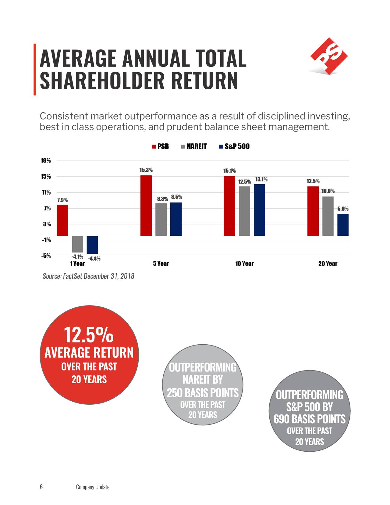 SHAREHOLDER RETURN Consistent market outperformance as a result of disciplined investing, best in class operations, and prudent balance sheet management. Source: FactSet December 31, 2018 12.5% AVERAGE RETURN OVER THE PAST OUTPERFORMING 20 YEARS NAREIT BY 25O BASIS POINTS OUTPERFORMING OVER THE PAST S&P 500 BY 20 YEARS 690 BASIS POINTS OVER THE PAST 20 YEARS 6 Company Update