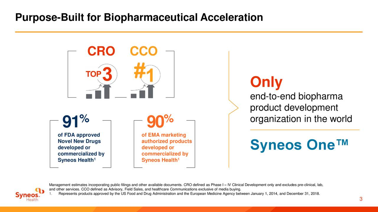 CRO CCO Only end-to-end biopharma product development % % organization in the world 91 90 of FDA approved of EMA marketing Novel New Drugs authorized products developed or developed or Syneos One™ Syneos Healthd by Syneos Healthd by and other services. CCO defined as Advisory, Field Sales, and healthcare Communications exclusive of media buying.cal Development only and excludes pre-clinical, lab, 1.Represents products approved by the US Food and Drug Administration and the European Medicine Agency between January 1, 2014, and December 31, 2018. 3