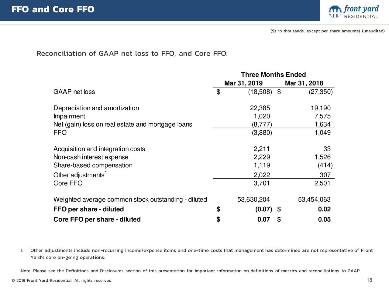 ($s in thousands, except per share amounts) (unaudited) Reconciliation of GAAP net loss to FFO, and Core FFO: Three Months Ended Mar 31, 2019 Mar 31, 2018 GAAP net loss $ (18,508) $ (27,350) Depreciationand amortization 22,385 19,190 Impairment 1,020 7,575 Net (gain) loss onreal estate and mortgage loans (8,777) 1,634 FFO (3,880) 1,049 Acquisitionand integrationcosts 2,211 33 Non-cashinterest expense 2,229 1,526 Share-based compensation 1,119 (414) 1 Other adjustments 2,022 307 Core FFO 3,701 2,501 Weighted average commonstock outstanding - diluted 53,630,204 53,454,063 FFO per share - diluted $ (0.07) $ 0.02 Core FFO per share - diluted $ 0.07 $ 0.05 1. Other adjustments include non-recurring income/expense items and one-time costs that management has determined are not representative of Front Yard's core on-going operations. Note: Please see the Definitions and Disclosures section of this presentation for important information on definitions of metrics and reconciliations to GAAP. © 2019 Front Yard Residential. All rights reserved. 18