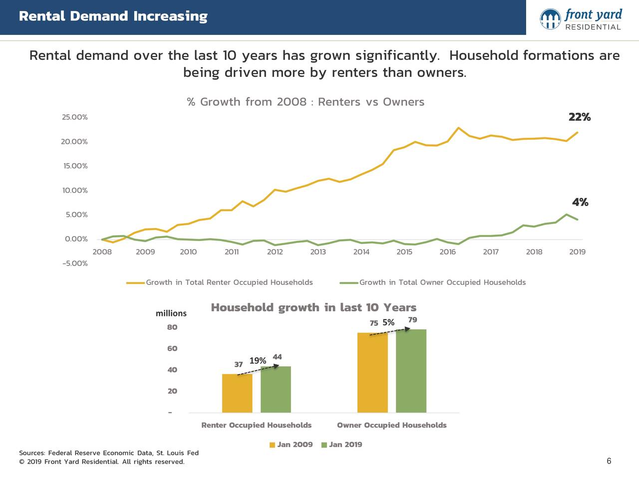 Rental demand over the last 10 years has grown significantly. Household formations are being driven more by renters than owners. % Growth from 2008 : Renters vs Owners 25.00% 22% 20.00% 15.00% 10.00% 4% 5.00% 0.00% 2008 2009 2010 2011 2012 2013 2014 2015 2016 2017 2018 2019 -5.00% Growth in Total Renter Occupied Households Growth in Total Owner Occupied Households Household growth in last 10 Years millions 79 80 75 5% 60 37 19% 44 40 20 - Renter Occupied Households Owner Occupied Households Jan 2009 Jan 2019 Sources: Federal Reserve Economic Data, St. Louis Fed © 2019 Front Yard Residential. All rights reserved. 6