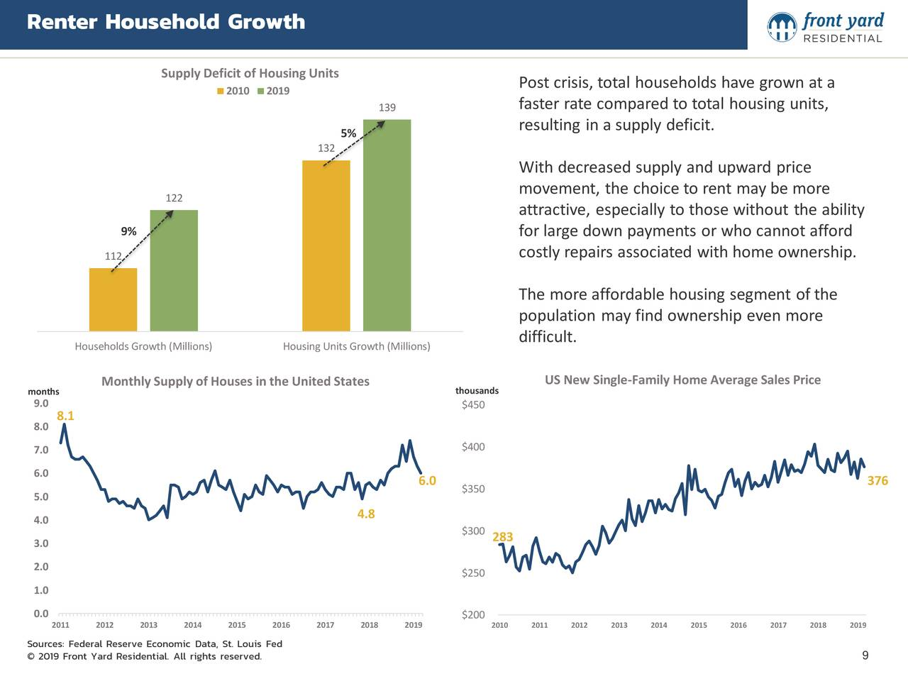 SupplyDeficit of HousingUnits 2010 2019 Post crisis, total households have grown at a faster rate compared to total housing units, 139 resulting in a supply deficit. 5% 132 With decreased supply and upward price 122 movement, the choice to rent may be more attractive, especially to those without the ability 9% for large down payments or who cannot afford costly repairs associated with home ownership. 112 The more affordable housing segment of the population may find ownership even more Households Growth (Millions) Housing Units Growth (Millions) difficult. MonthlySupplyof Houses in the UnitedStates US New Single-Family Home Average Sales Price months thousands 9.0 $450 8.1 8.0 7.0 $400 6.0 6.0 376 5.0 $350 4.0 4.8 $300 3.0 283 2.0 $250 1.0 0.0 2011 2012 2013 2014 2015 2016 2017 2018 2019 $200 2010 2011 2012 2013 2014 2015 2016 2017 2018 2019 Sources: Federal Reserve Economic Data, St. Louis Fed © 2019 Front Yard Residential. All rights reserved. 9