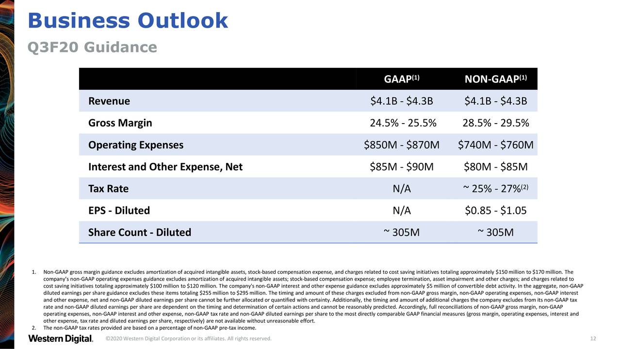 Western Digital Stock: Analysts...