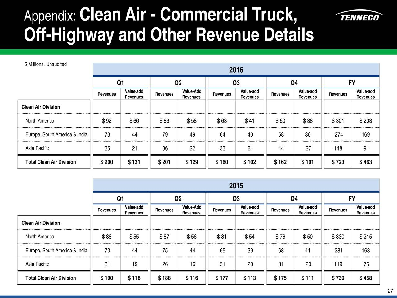 Tenneco Inc  2016 Q4 - Results - Earnings Call Slides
